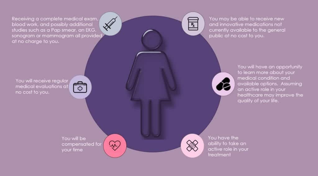 Benefits of Participating in Clinical Trial Signature Gyn Services Women's Health Clinical Trials Research Studies Fort Worth Texas